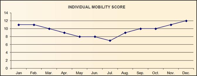 Index Scoring Sheet Mobility Index Scoring Sheet